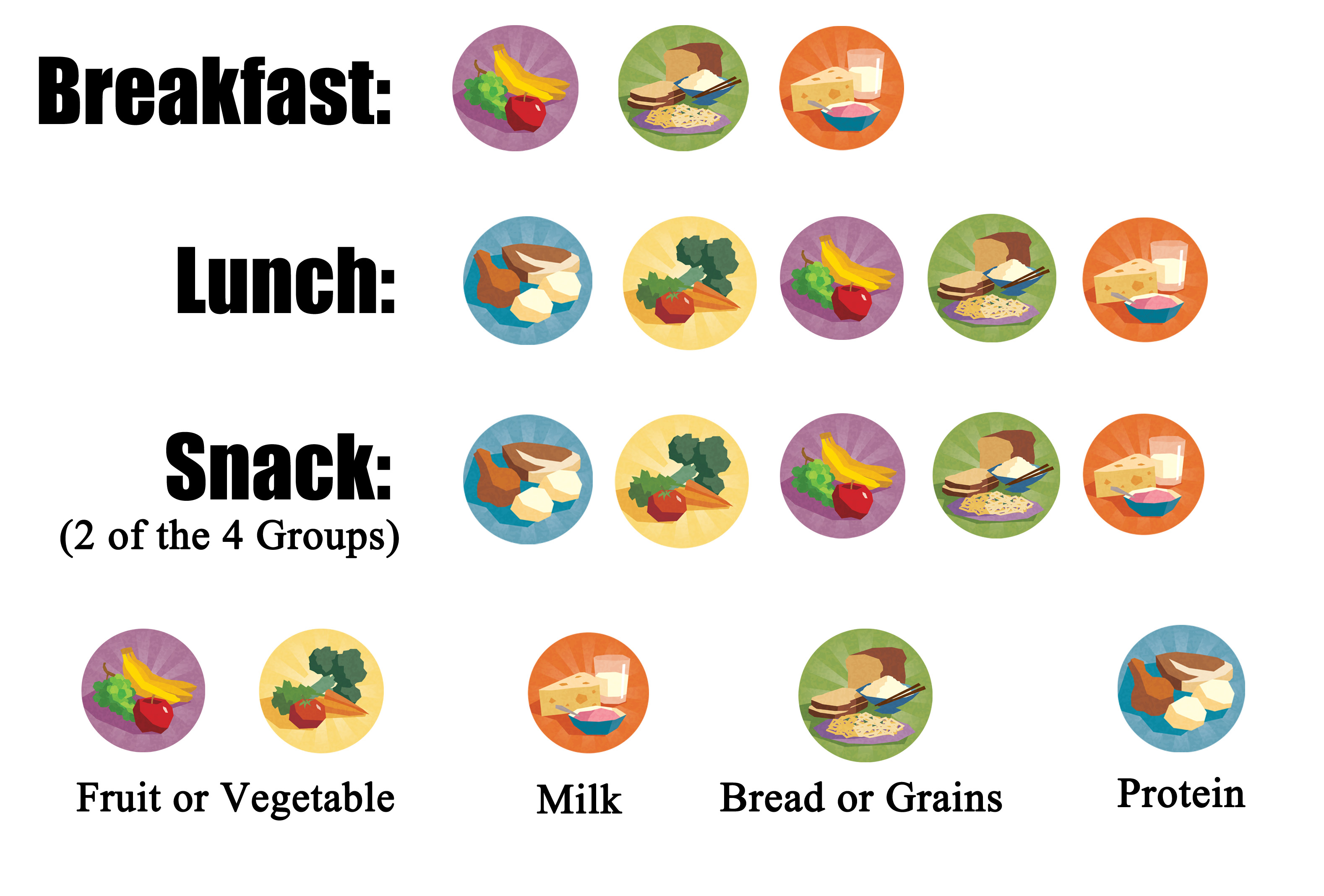 Childcare Network | USDA Meal Program | Nutrition